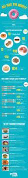 Dunkin Donuts Pumpkin Donut Weight Watcher Points by Best 25 Dunkin Donuts Number Ideas Only On Pinterest Dotties