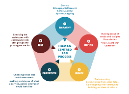 Human centered design thinking process – Skills Society