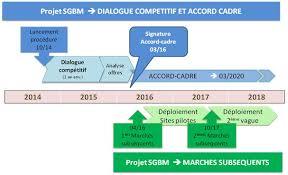 sgb mutualisé projet de système de gestion de bibliothèque mutualisé