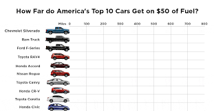 How Far Do America's Top 10 Cars Get On $50 Of Fuel? My Truck Is 12 Years Old And Has Over 1400 Miles Decided To The Truckers Guide Fuel Efficiency Most Efficient Trucks Top 10 Best Gas Mileage Truck Of 2012 2018 Colorado Midsize Chevrolet What The Highest Gas Mileage Trucks 2014 Autos Post Einladung Pick Up Philippinestruck Mania 2011 F650 Extreme Six Door 4x4 Supertrucks What First For Under 5000 Youtube Dieseltrucksautos Chicago Tribune Log Book Mplate Hahurbanskriptco Used 2016 Silverado 1500 Regular Cab Pricing Sale 2019 Ram Pickup 48volt Mild Hybrid System For Fuel Economy