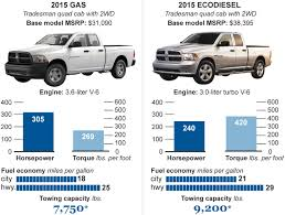 Diesel-trucks-autos - Chicago Tribune 2019 Chevy Silverado How A Big Thirsty Pickup Gets More Fuelefficient 2017 Ram 1500 Vs Toyota Tundra Compare Trucks Top 5 Fuel Efficient Pickup Grheadsorg 10 Best Used Diesel And Cars Power Magazine Fullyequipped Tacoma Trd Pro Expedition Georgia 2015 Chevrolet 2500hd Duramax Vortec Gas Pickup Truck Buying Guide Consumer Reports Americas Five Most Ford F150 Mileage Among Gasoline But Of 2012 Cporate Average Fuel Economy Wikipedia S10 Questions What Does An Automatic 2003 43 6cyl