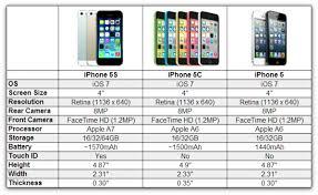 How To Unlock iPhone 5s iPhone 5c and iPhone 5 Jailbreak