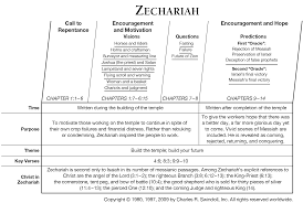 Zechariah Chart From Charles Swindoll