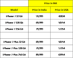 Insight Analysis iPhone 7 pricing in India and USA in INR