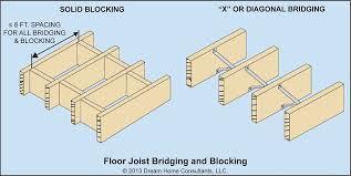 Tji Floor Joist Span by 100 Floor Joist Calculator What Size Crawlspace Solution
