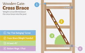 Wood Structure Design Software Free by Designing Wooden Gates Fix Com