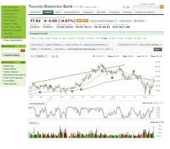 Sink Or Swim Trading by Td Waterhouse Stock Trading The Best Trading 2017