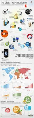 Best 25+ Voip Phone Service Ideas On Pinterest | Hosted Voip, Voip ... Nextiva Review 2018 Small Office Phone Systems Business Voip Infographic Popularity Price Customer Reviews Voip Service Choosing The That Suits You Best Most Reliable Voip Services 2017 Altaworx Mobile Al Youtube Phonecom Pricing Features Comparison Of Alternatives Provider At Centre Voip Voice Calling Apps Android On Google Play 6 Adapters Atas To Buy In Ooma Telo Home Review Mac Sources 15 Providers For Guide General Do Seal Deal For