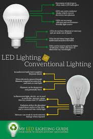 10 best led lighting information images on you are