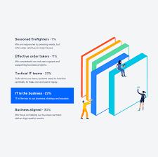 Otrs Help Desk Vs Itsm by 3 Tips To Set Measure And Report On Slas Atlassian