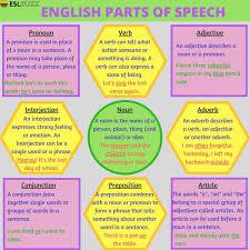 Grammar Parts Of Speech In English English Grammar Pinterest