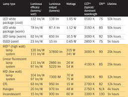 light bulb lumens per watt comparison craluxlightingcom led
