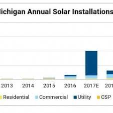 vivint solar reviews vivint solar cost vivint solar panels