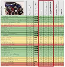 tcs siege auto tests tcs 2012