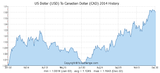 compare bureau de change exchange rates 100 usd us dollar usd to canadian dollar cad currency exchange
