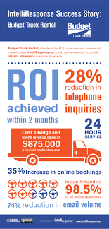 Budget Truck Rental [infographic] Thrifty Moving Truck Rental On A Budget The Fullline Rentals Boise Tune Tech Auto Repair Pinterest Car Sales Go Cedar Rapids Blog Austin North Mn Montoursinfo Vans Ming Spec Vehicles Top 10 Reviews Of Youd Better Know This Insurance Cost Upwixcom Palmerston Trucks Cargo Hanson Miley Cruiseamerica Rv Napa Gonorth Alaska Travel Center How To Choose The Right Size Insider
