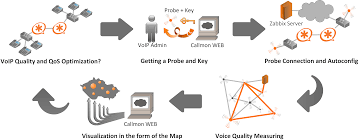Callmon Callmon Voip Phone Testing Interface Brel Kjr Sound Vibration Voice Quality Testing Vqt Software Polqa Pesq Marketplace Network Manager Gns3 Project Presentation Analyzing Factors That Affect Call Us270008899 System And Method For Monitoring Jitter Buffer Over Ip Explained An Easy Solution To Improve Video With Vanalytics Youtube Insights The Keys To Overcoming Poor 888voipcom Business Phone Systems Reporting How Get The Best On Your Viber
