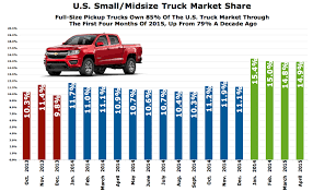 Chart Of The Day: 19 Months Of Midsize Pickup Truck Market Share In ... Snake Truck Market Research Survey Truck Market Olive Branch Ms Youtube Gaming Tata Motors Aims To Outgrow The Market Hopes Seize Isuzu Mediumduty Truck Continues Grow Medium Duty Work The In 20 What Does Future Hold Nationalease Blog Global Report 2025 Autobei Consulting Group Freightliner Coronado Sleeper Electric By Application Interact Analysis Dtna Sees Surging 2018 Transport Topics Highperformance Grow At 4 Fleet News Daily