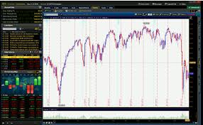 Sink Or Swim Trading by Changing Chart Appearances On The Thinkorswim Platform