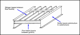 Floor Joist Span Definition by 16 Floor Joist Span Definition How To Build A Shed Building