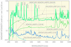 Deuterium Lamp Power Supply by A Guide To Selecting Lamps Oct 2010 Photonics Com