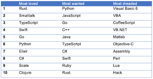 Decorator Pattern In Java Stack Overflow by Most Popular Programming Languages Of 2017 Dzone Java