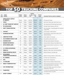 Gleaning The Best Of Top 50 Trucking Firms | JOC.com