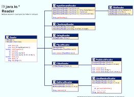 Decorator Pattern Class Diagram by Io Class Hierarchy Diagram