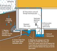 protect your home from basement flooding drainage flooding