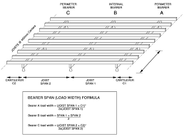 Floor Joist Span Table For Sheds by Deck Floor Joist Span Chart Deck Design And Ideas