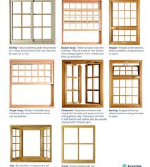 Neat Set Then Hand Drawn Windows Including Different Types ... Residential Awnings Windows Awning Types Solutions Plus Window Replacing Portland Oregon Vinyl Double Of Select The Premier Patio Ideas Wooden Plans Wood Cover Designs Design Home Hidden Hdware Buying Guide Top Opening 700 Casement Premium Series Ply Gem Used By Builders Basic Whats Difference And Styles Diy For Garden Shed Push Out Parts Basics Learn U