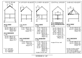 sizing engineered beams and headers building and construction