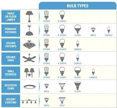 types of recessed lighting bulbs light bulb base sizes us ls