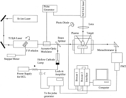 Hollow Cathode Lamp In Aas by Rubidium Isotope Measurements In Solid Samples By Laser Ablation