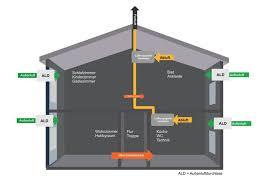 abluftsysteme für bäder und häuser inovatech gmbh