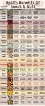 Bigs Pumpkin Seeds Nutrition by 9 Amazing Benefits Of Almonds Nutrition Around The Worlds