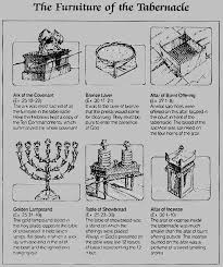 Diagram Of The Tabernacle In Exodus Furniture