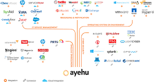 Solarwinds Web Help Desk Ssl Certificate by Ayehu Eyeshare Integrations And Connectors