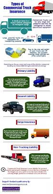 Types Of Commercial Truck Insurance | Visual.ly