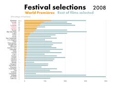 International Film Festivals Stats 1