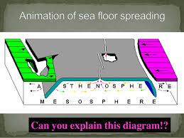 Sea Floor Spreading Subduction Animation by Sea Floor Spreading