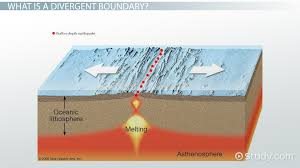 Where Does Seafloor Spreading Take Place by Divergent Boundary Definition U0026 Examples Video U0026 Lesson
