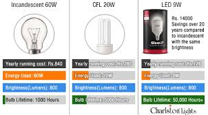 how much is an led light bulb and led bulbs buying guide to choose