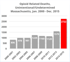 Opioid Deaths Grow by 70 Percent in Two Years