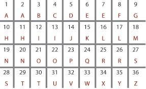 Letter To Number Chart Letter To Number Number Letters In