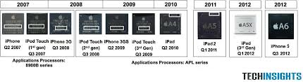 The iPhone 5 s A6 processor can dynamically vary its clock speed