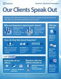 Experian Help Desk Healthcaregov by 98 Best Infographics Images On Pinterest Infographics Finance