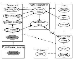 schema cuisine 1 a an exle of a relational schema with a spatial attribute