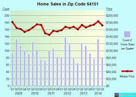 64151 zip code kansas city missouri profile homes apartments