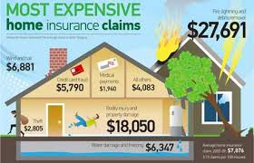 Homeowners Insurance Charlotte NC